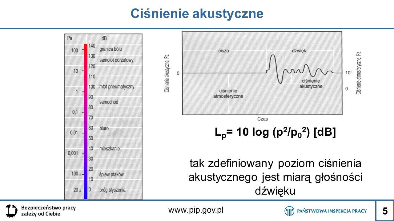 Ciśnienie akustyczne Lp= 10 log (p2/p02) [dB]